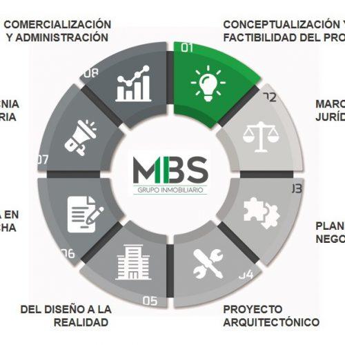 MBS Proyectos